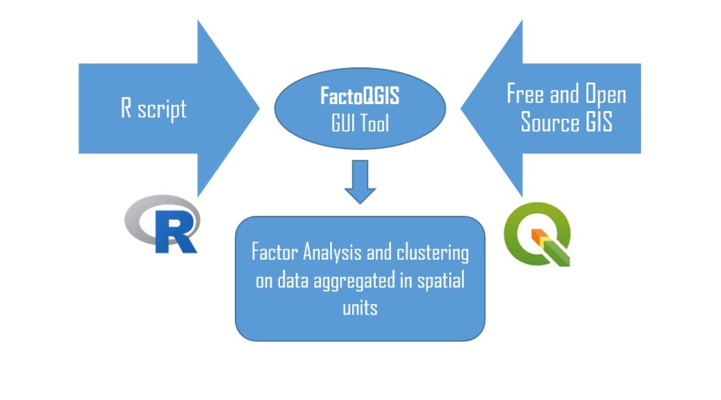 Principes de fonctionnement de FactoQGIS
